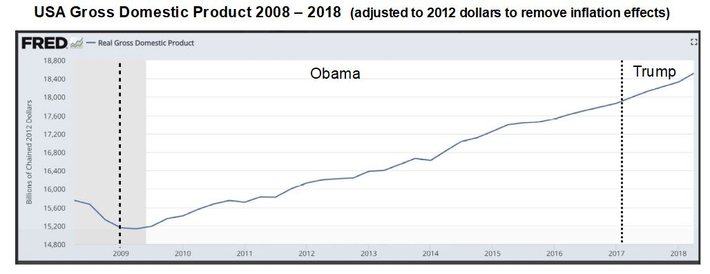 Real GDP 2009 - 2018 - annotated